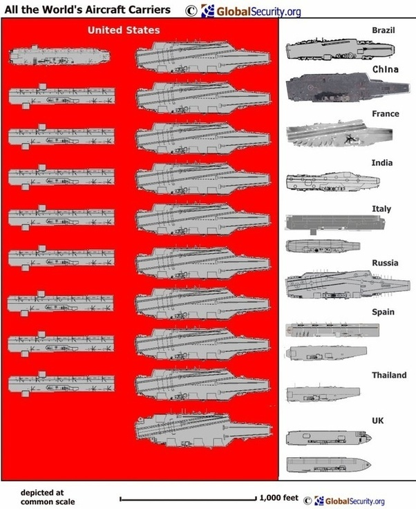List Of Aircraft Carriers By Country - The Best and Latest