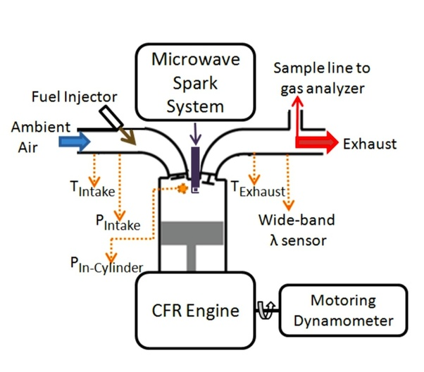 what is a microwave ignition system