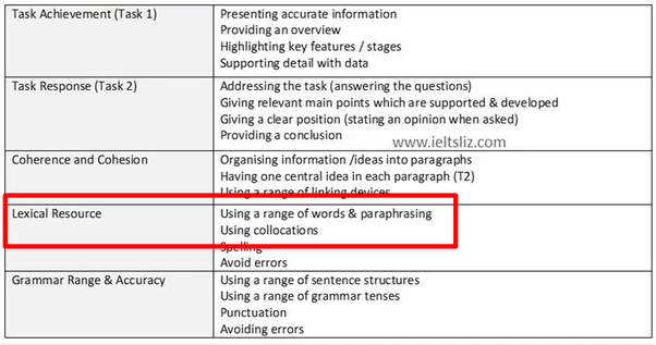 Can 'ostensible' be used as 'apparent' in the IELTS writing