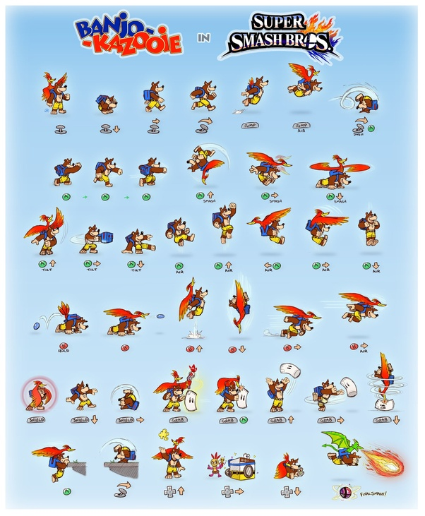 Do you think Banjo Kazooie will eventually be in Super Smash Bros