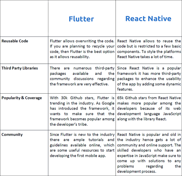 How is React Native different from Flutter? - Quora