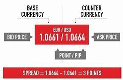 Spread Of Forex Trading Market