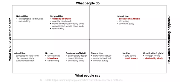 How to get started in UX research - Quora