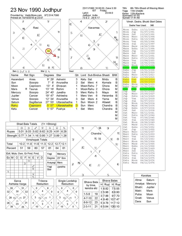 How to know if i have rahu mahadasha quora as per data provided heres your birth chart as per jyotish vedic astrology ccuart Choice Image