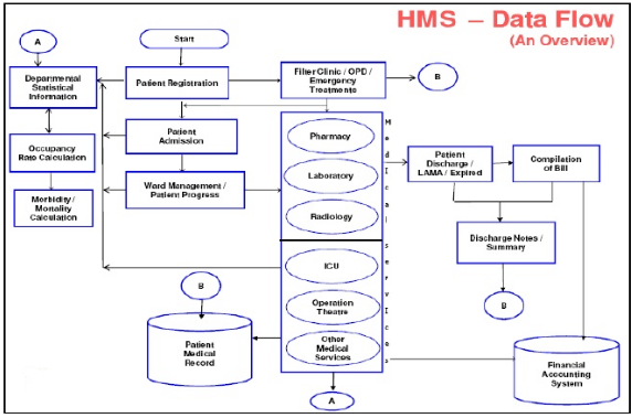 What Is The Most Important Module Of A Hospital Management System