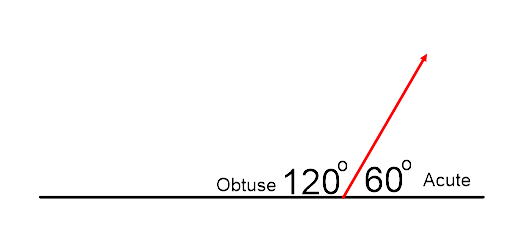 Can an acute angle be adjacent to an obtuse angle? - Quora