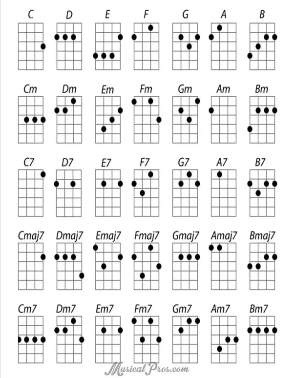 Can someone transpose these chords from a guitar to a ukulele? The ...