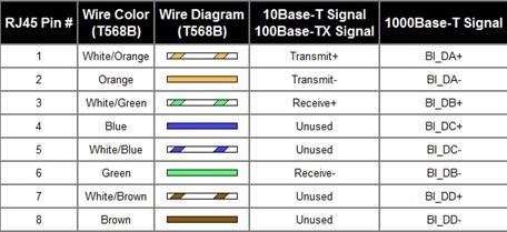 Why can\'t I make unidirectional 1 Gigabit Ethernet cable? - Quora