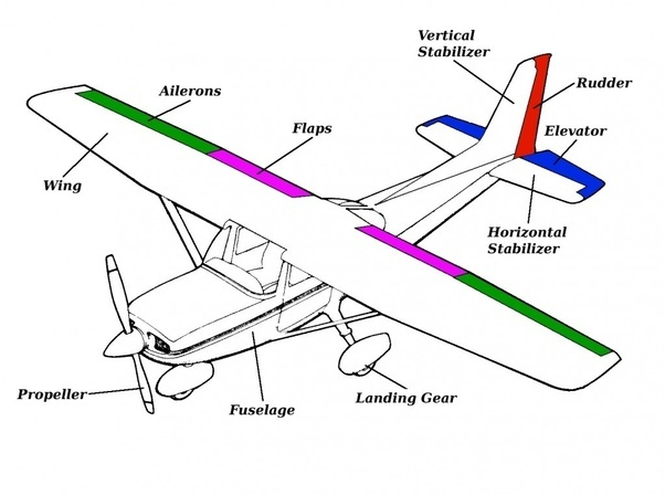what is autopilot how does it work quora rh quora com diagram of how an airplane flies labeled diagram of an airplane