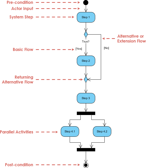 What is activity diagram in software engineering quora activity diagram is another important behavioral diagram in uml diagram to describe dynamic aspects of the system ccuart Choice Image