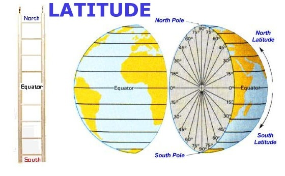 What Are Other Names For Latitude