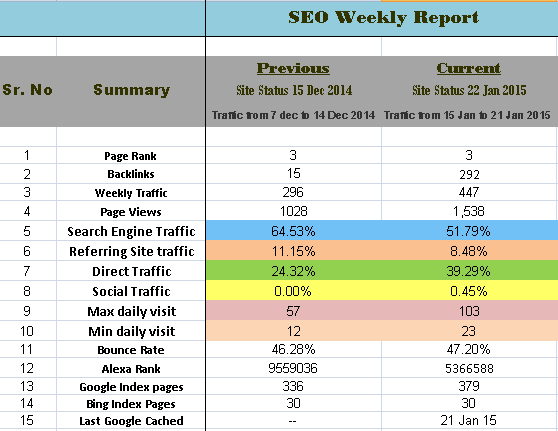 what is the best weekly monthly seo report format for clients