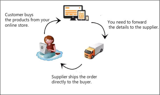 How much does the average dropshipper make? - Quora