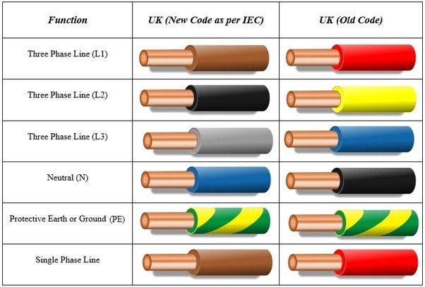 what is the british color code for lighting wiring quora rh quora com wiring color codes canada wiring color code chart