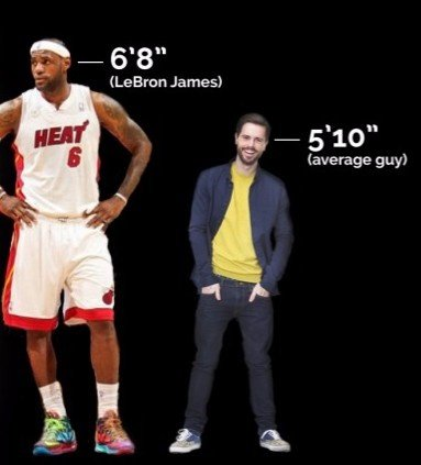 How did LeBron James grow so tall? - Quora