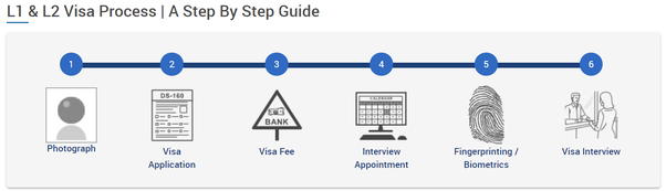 What are L1 and L2 visas? - Quora