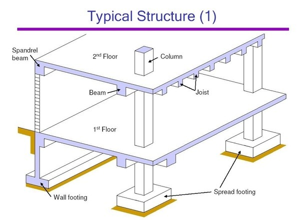 What Is Spandrel Beam Quora