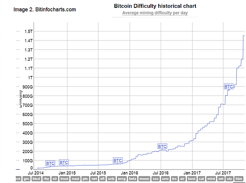 Cryptocurrency hashrate difficulty chart