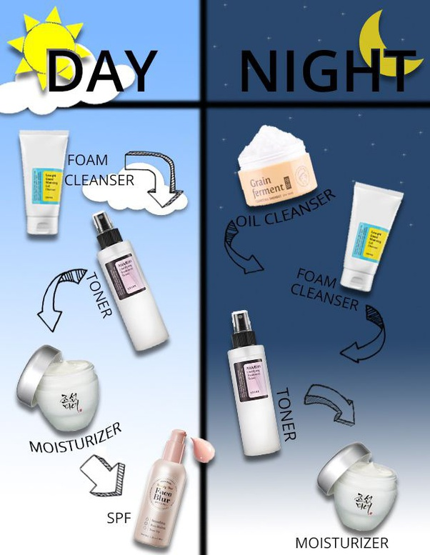 What's a basic day/night skincare routine for a beginner? - Quora