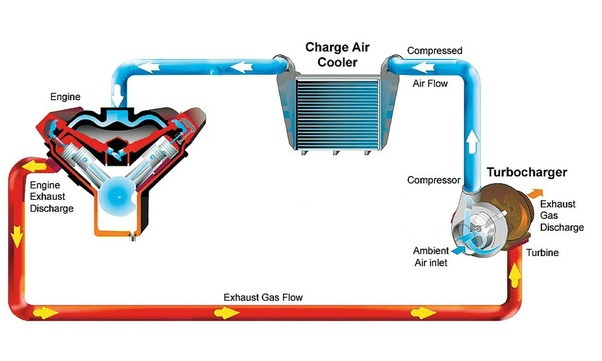 What is the function of a compressor in a car? quora compressor pump diagram the air flow into the engine (blue part of the diagram) is similar in a supercharged engine and the charge air cooler may be absent