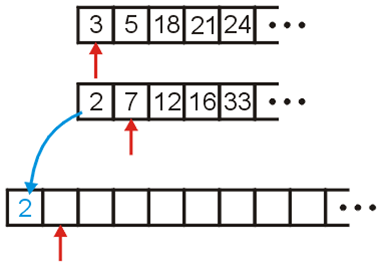 How to create logic to sort a number in an array in Java