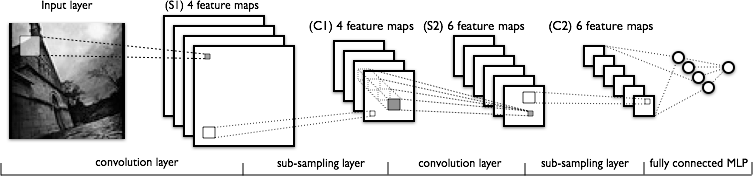 Deep learning with Keras: convolutional neural networks d