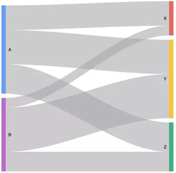 Whats A Good Tool To Create Sankey Diagrams Quora