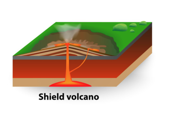 Magnificent What Is The Difference Between A Volcano And A Fissure Fissure 8 On Wiring Database Ittabxeroyuccorg