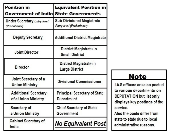 What Is The Designation Hierarchy Of Ias Officers Quora