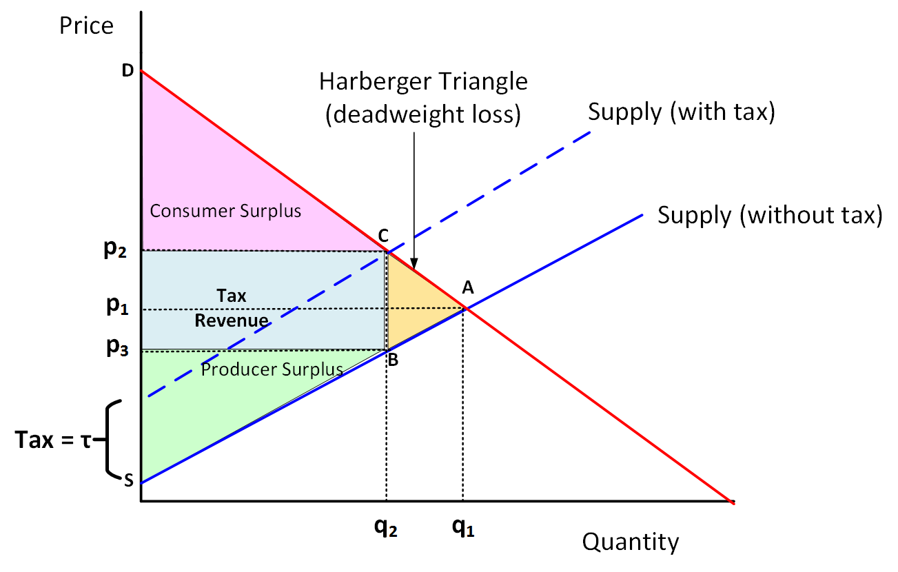 What is the relationship between a change in the size of tax