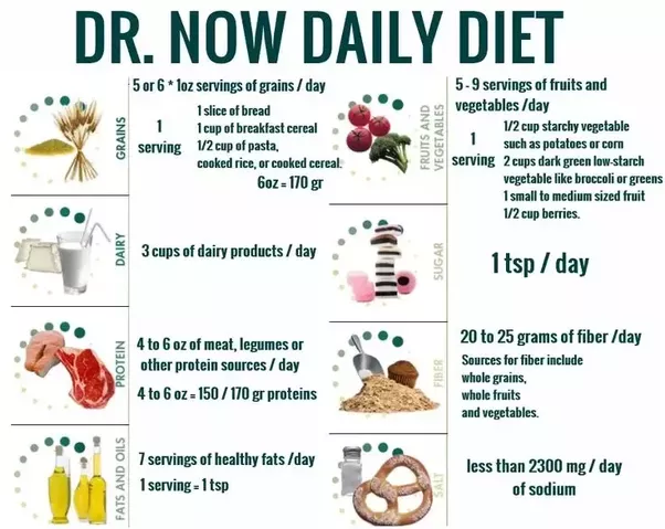 Where can I find Dr. Now Diet? - Quora