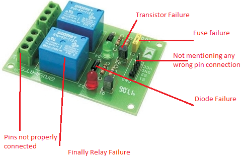 What are the chances of a relay circuit failure Quora
