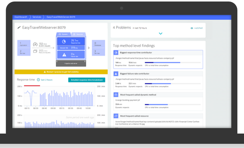 What is the best  NET Application Server Monitoring Tool