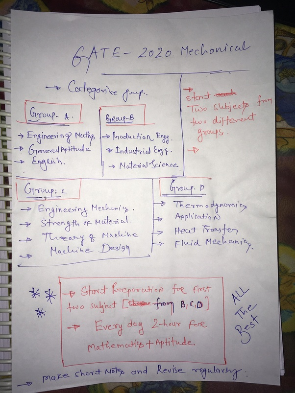 Mechanical gate for preparation pdf books engineering