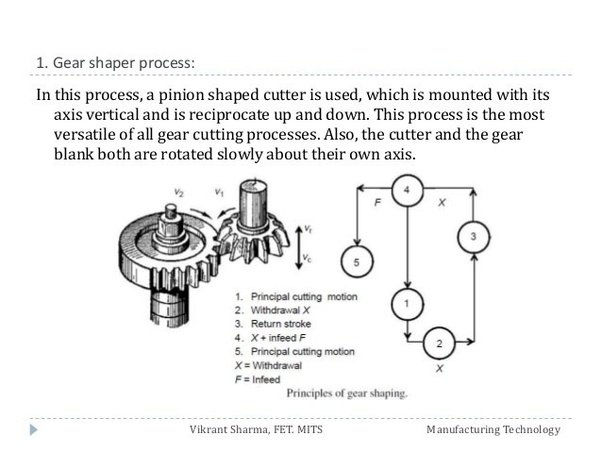 Blank Gear Diagram Wiring Diagram