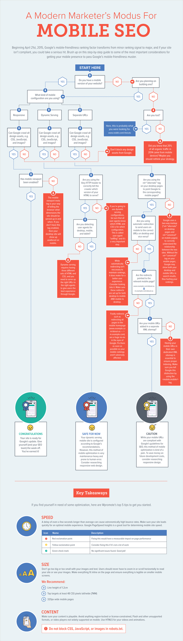 What's the best way to make an interactive flow chart? - Quora