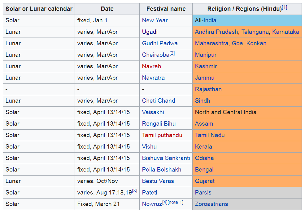 When is the Hindu new year? - Quora