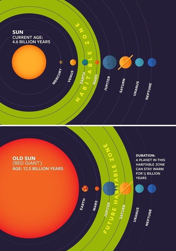 What would happen if the sun disappeared for 3 seconds quora however many of the asteroids and the planets that the sun move around while having only minuscule movements will significantly change the position of ccuart Image collections