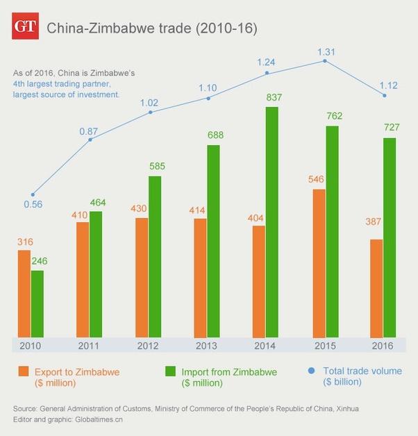 Why Did Zimbabwean President Emmerson Mnangagwa Choose To