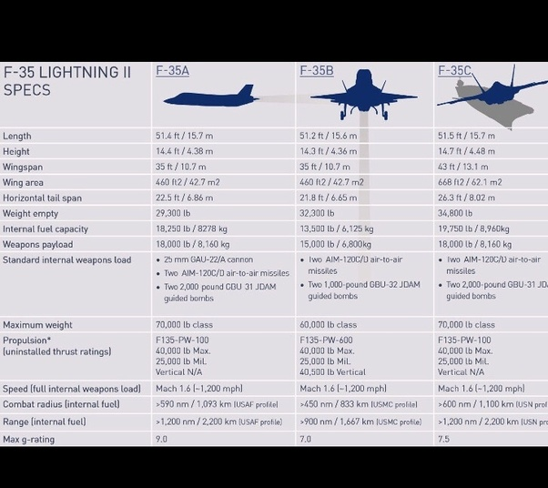 Does the US Navy's F-35C stealth fighter for aircraft carriers have