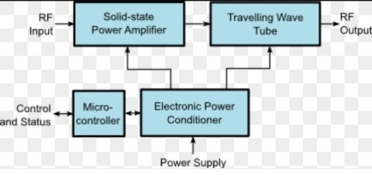 How does the primary transformer (230 volts) AC generate such high