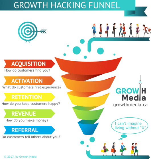What Do You Think Is The Best Growth Hacking Funnel And