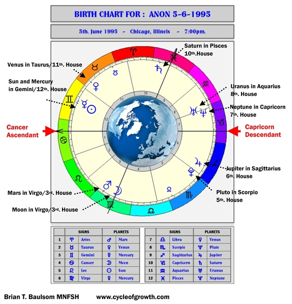What is the purpose and use of astrology signs? - Quora