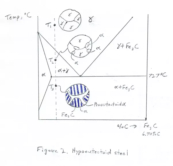 What is the difference between hypoeutectoid steel and now consider when the carbon amount is greater than the euctectoid value we then have hypereutectoid steel which is fig 3 ccuart Image collections
