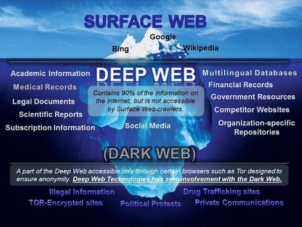 Are the creepy stories of deep web or dark web really true