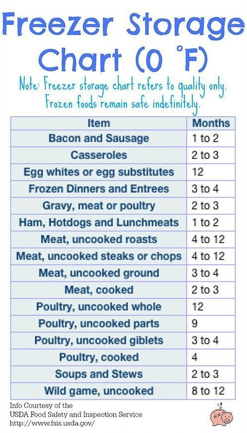 How Long Can Ground Beef Stay In The Freezer