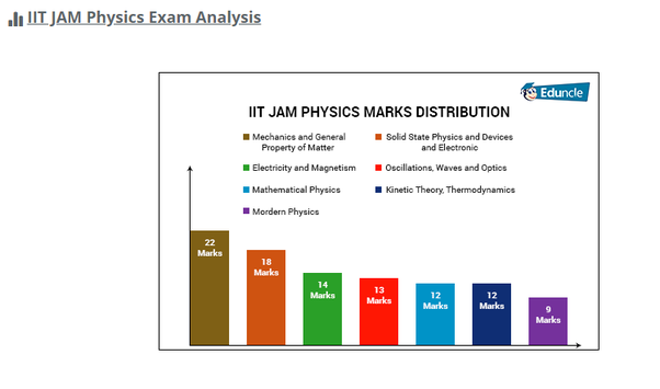 What are the most important topics for IIT-JAM physics? - Quora