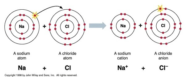 what are the main properties of ionic covalent bonds and