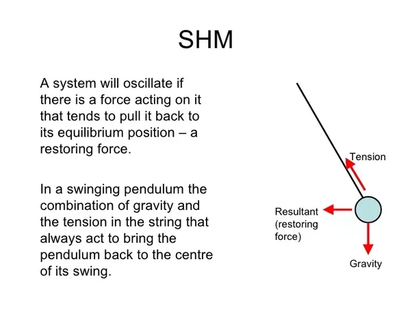 Can y(t) = sin (t) + sin (t/2) be an equation of an SHM? Why or why