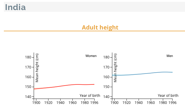 So 173 Cm Is Clearly Much Above The Mean Height Of A 22 Yo Indian Male